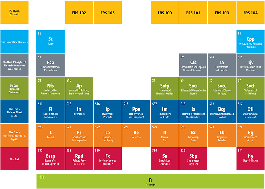 Periodic Table - The Elements of FRS 102
